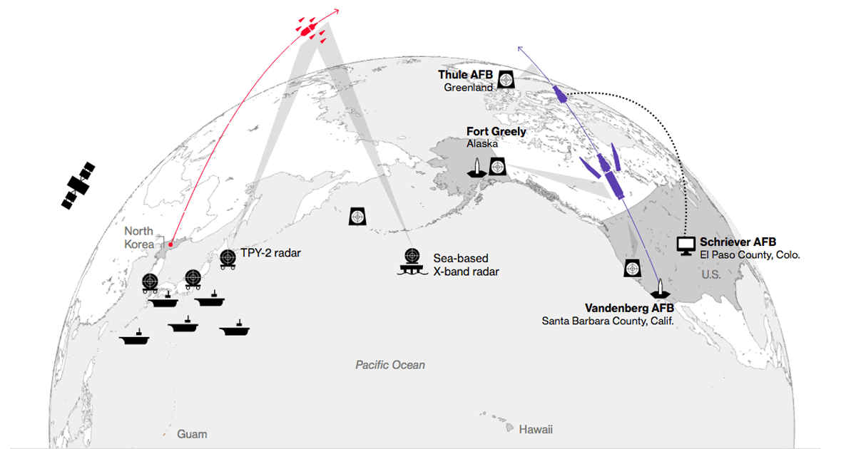 Anyone know details of Hawaii's land based missile defense