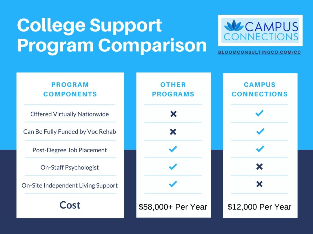 Comparison of Programs