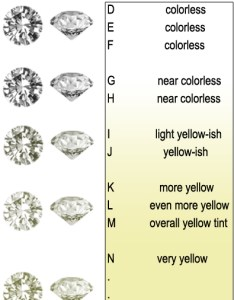 Diamond color chart also yellow gold large hand engraved blooming beauty flower rh bloomingbeautyring