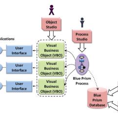 Mainframe Architecture Diagram Mercedes W124 Radio Wiring Blue Prism – Bloor Research