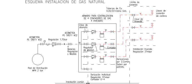 Bloques AutoCAD Gratis de Esquema de instalacin de gas