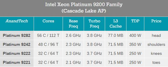 Four Types of Platinum 9200