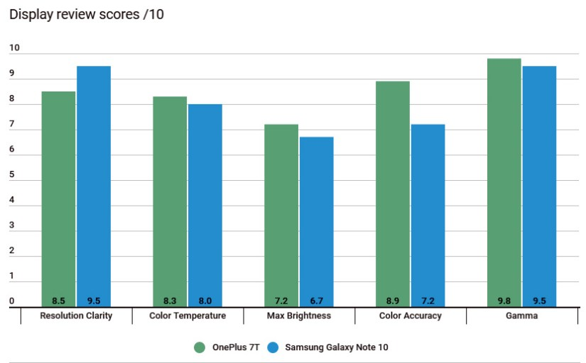 Display Review Scores Of Note 10 Plus And OnePlus 7T