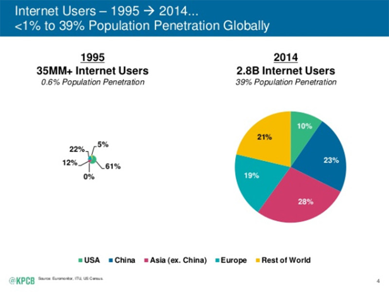 Pie Chart About Internet Users