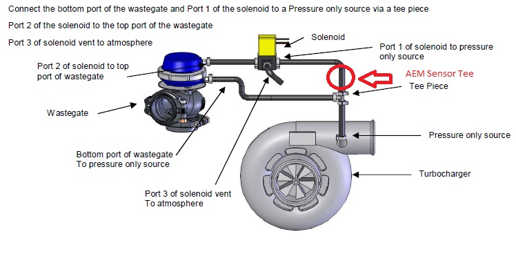 external wastegate diagram 110 volt thermostat wiring saab boost gauge free for you any help from the driftworks guys before i blow this controller mustang