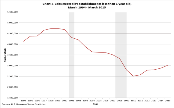Entrepreneurship and the U.S. Economy
