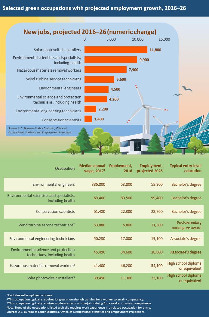 Environmental Scientist Job Outlook