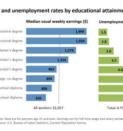 chart unemployment rates and earnings by educational attainment [ 2400 x 1500 Pixel ]