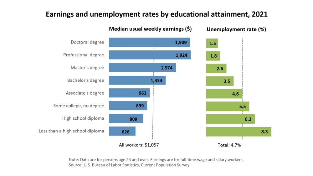 medium resolution of unemployment rates and earnings by educational attainment 2017