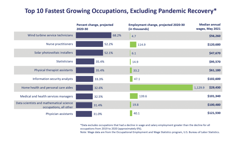 Employment Forecasts