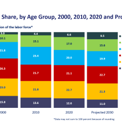 labor force share by age group 1996 2006 2016 and projected [ 1202 x 751 Pixel ]