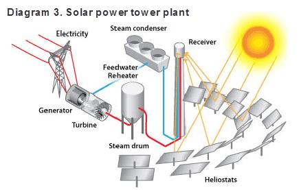 Careers In Solar Power