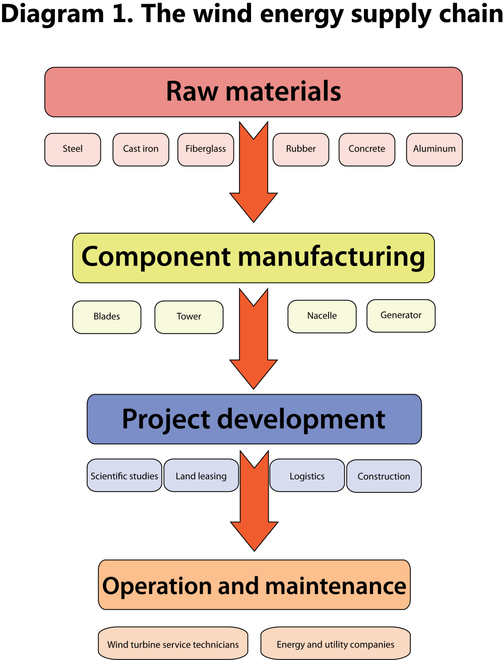 medium resolution of supply chain diagramme