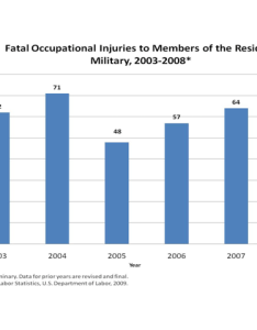 Fatal occupational injuries to members of the resident military also fact sheet rh bls