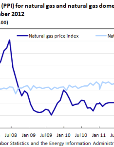 Chart also the effects of shale gas production on natural prices beyond rh bls