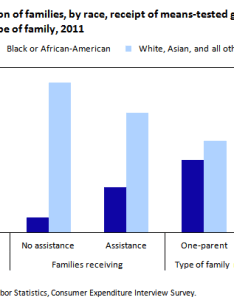 Chart percent distribution of families by race receipt means tested also bureau labor statistics rh bls