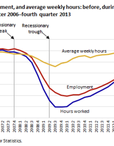 Chart also bureau of labor statistics rh bls