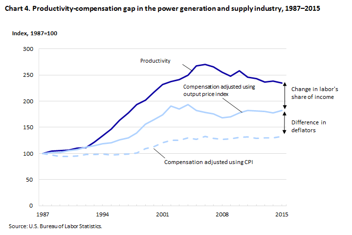 Understanding the labor productivity and compensation gap