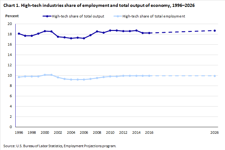 High-tech industries: an analysis of employment, wages