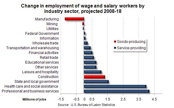 economics major jobs
