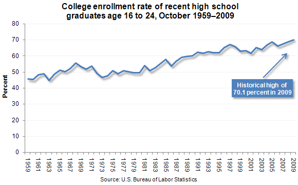 College Enrollment rates of recent high school graduates age 16 to 24, october 1959-2009