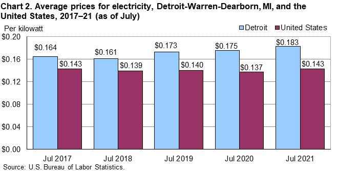 Chart 2. Average prices for electricity, Detroit-Warren-Dearborn, MI, and the United States, 2017–21 (as of July)