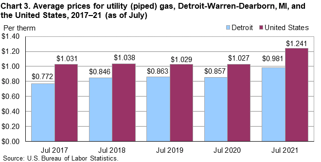 Chart 3. Average prices for utility (piped) gas, Detroit-Warren-Dearborn, MI, and the United States, 2017–21 (as of July)