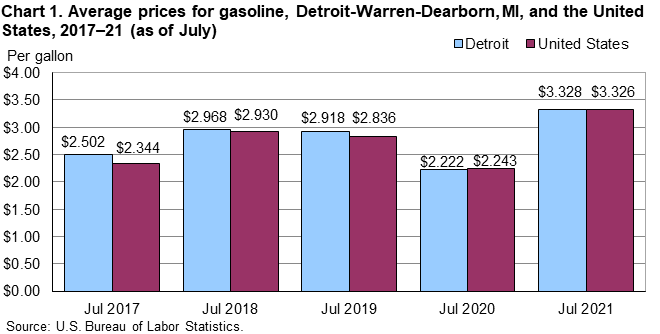 Chart 1. Average prices for gasoline, Detroit-Warren-Dearborn, MI, and the United States, 2017–21 (as of July)