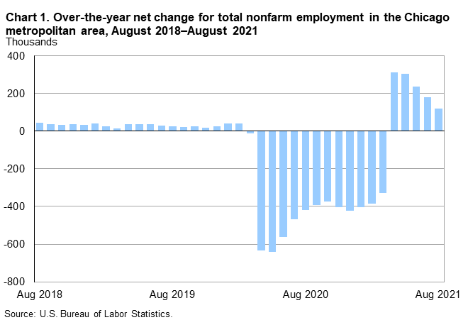 Chart 1. Over-the-year net change for total nonfarm employment in the Chicago metropolitan area, August 2018–August 2021