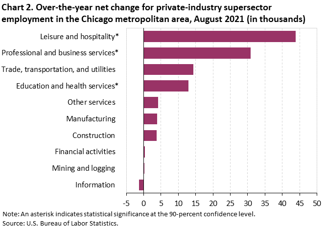 Chart 2. Over-the-year net change for industry supersector employment in the Chicago metropolitan area, August 2021