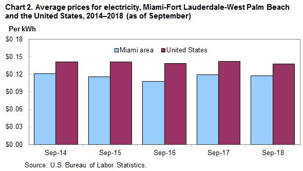 average electric bill for 1 bedroom apartment in miami