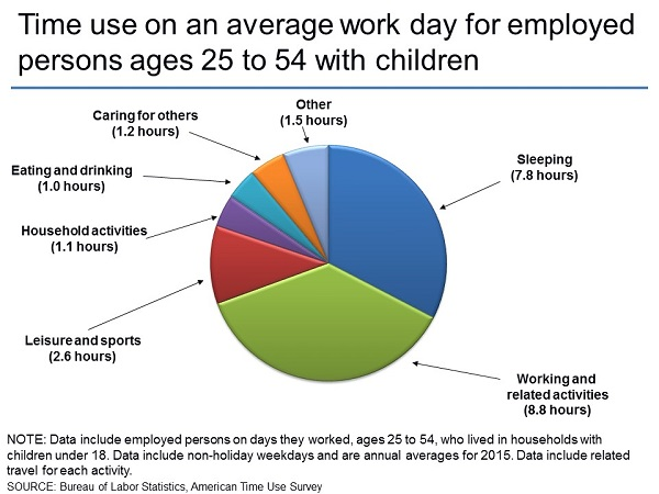 Time use on an average work day for employed persons ages 25 to 54 with children