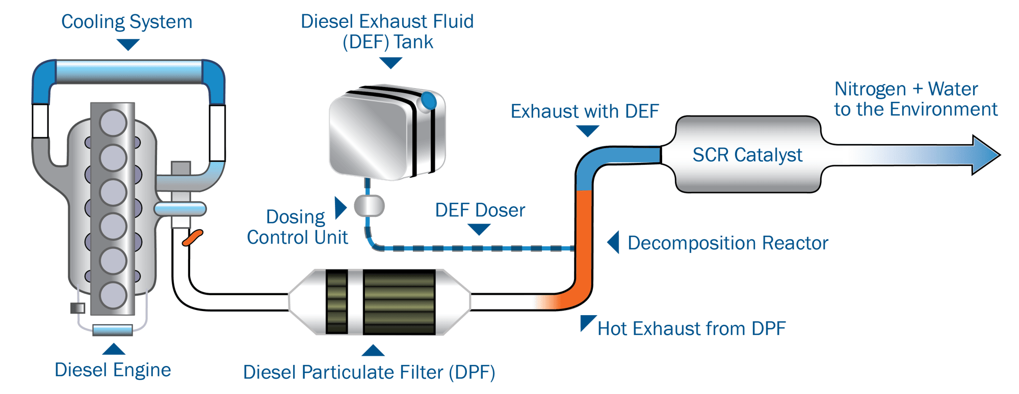 hight resolution of in the scr system nitrous oxide gas is injected with diesel exhaust fluid def which reacts with the catalyst that reaction breaks the nitrogen oxide