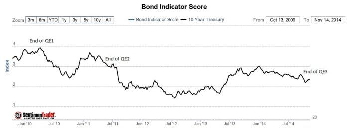 20141117 bonds
