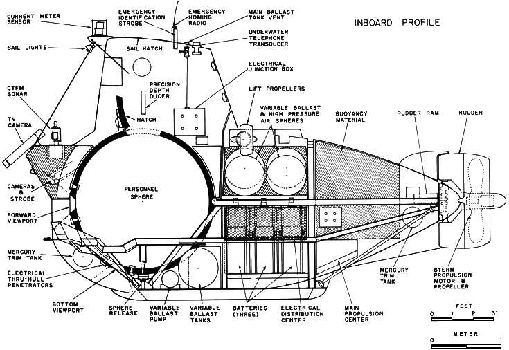 submersible diagram Gallery