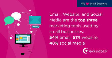 SMB Statistic 2017 small businesses invest in email, website, and social media marketing the most in digital marketing