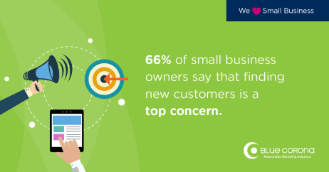 small business marketing statistics: small business owners say getting new customers is their top concern for digital marketing