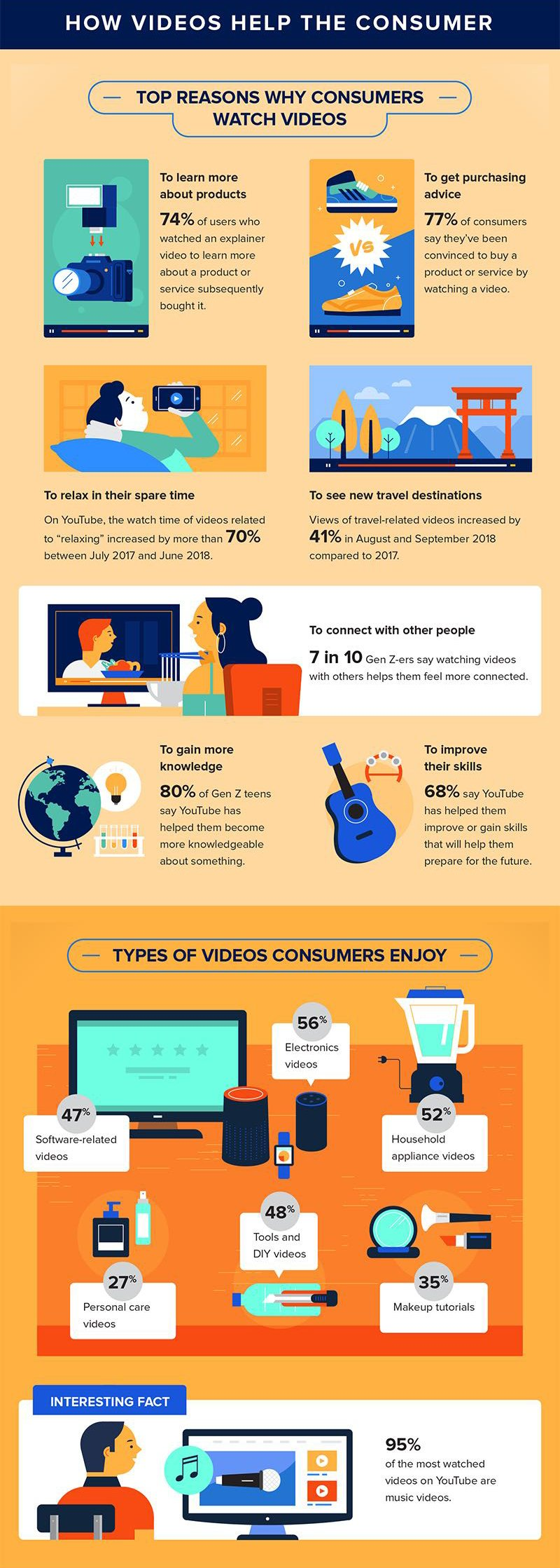 Video helps the consumer