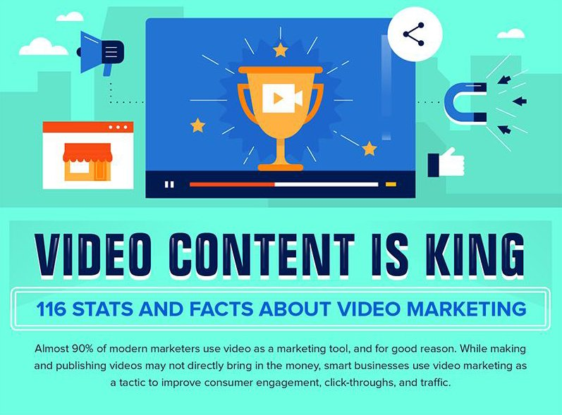 Video Content Is King
