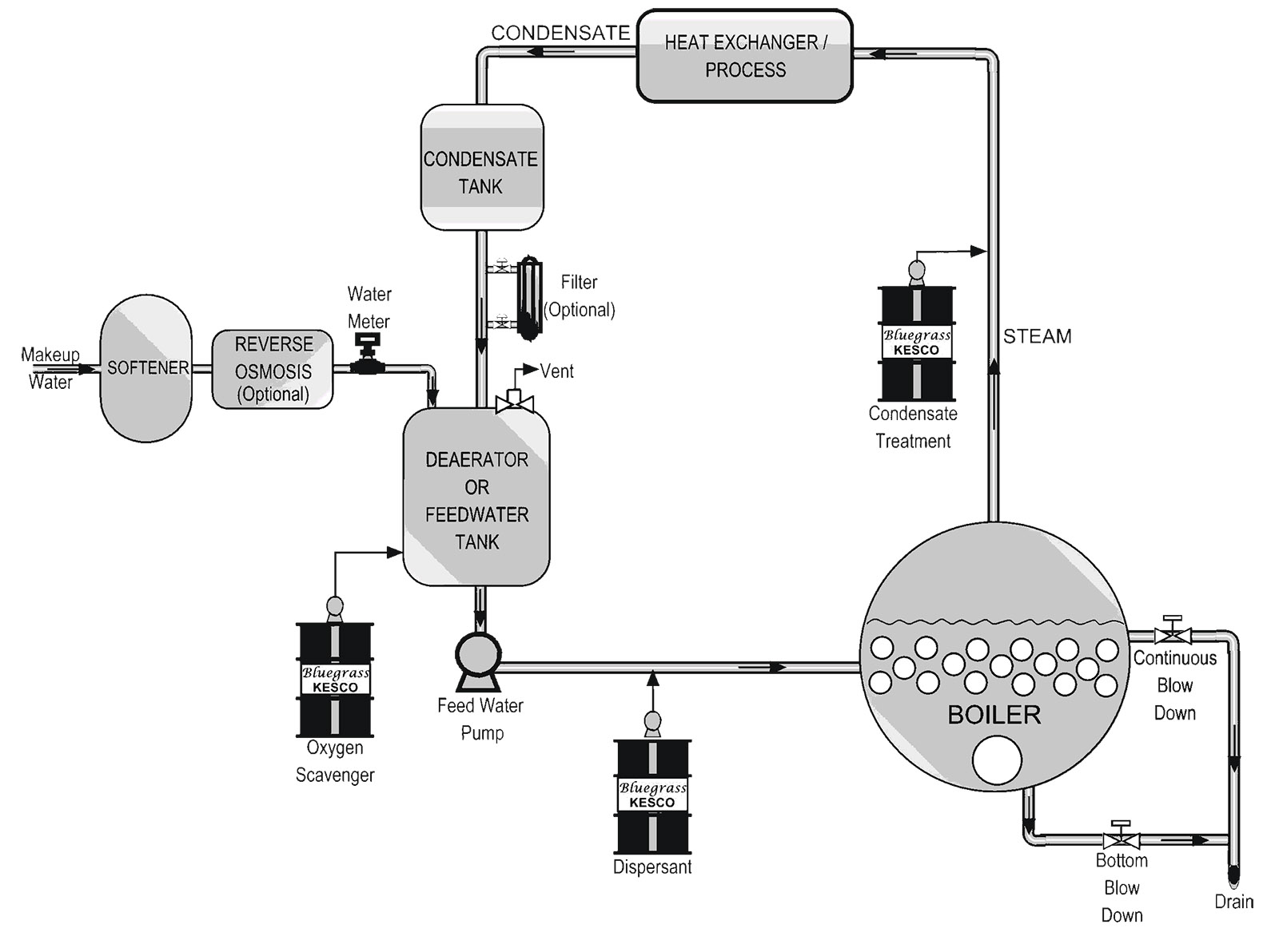 Typical Boiler Systems