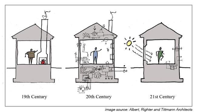 Passive House Design Money Saving Tips For Green Building