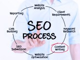 Website content writing to boost SEO rankings, gain traffic and/or leads.