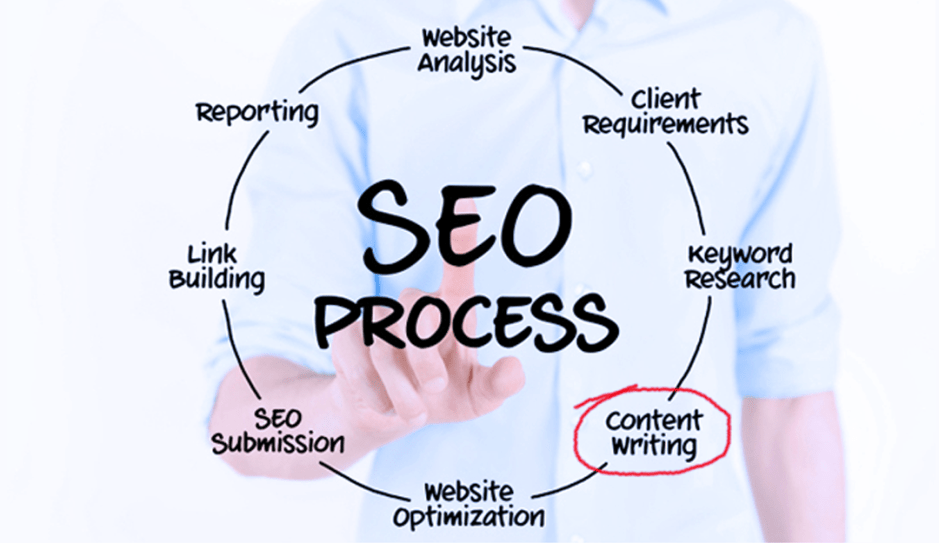 Image result for Writing to Boost SEO