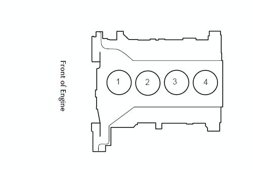 Jaguar-XType & SType Engine-Cylinder Layout