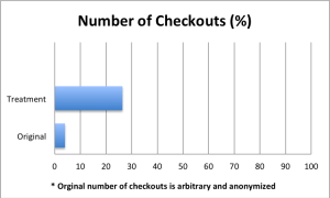 Increase in Number of Checkouts (Click to Enlarge)