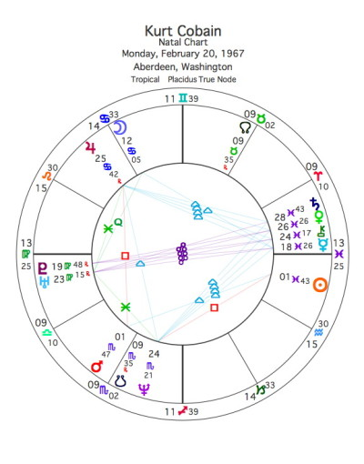 Who's in Charge of Your Chart? — Blue Light Lady