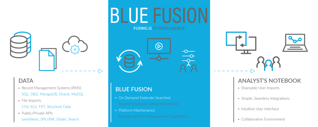 Blue Light Blue Fusion Flow