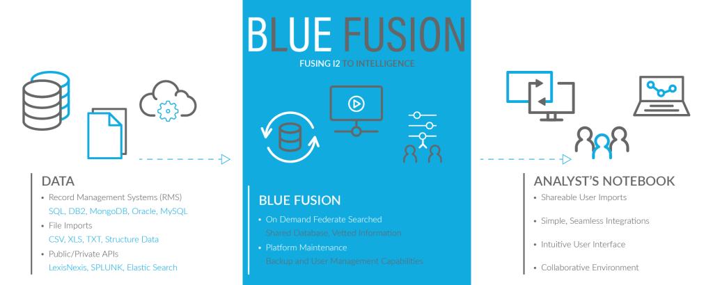 Blue Light Blue Fusion Flow