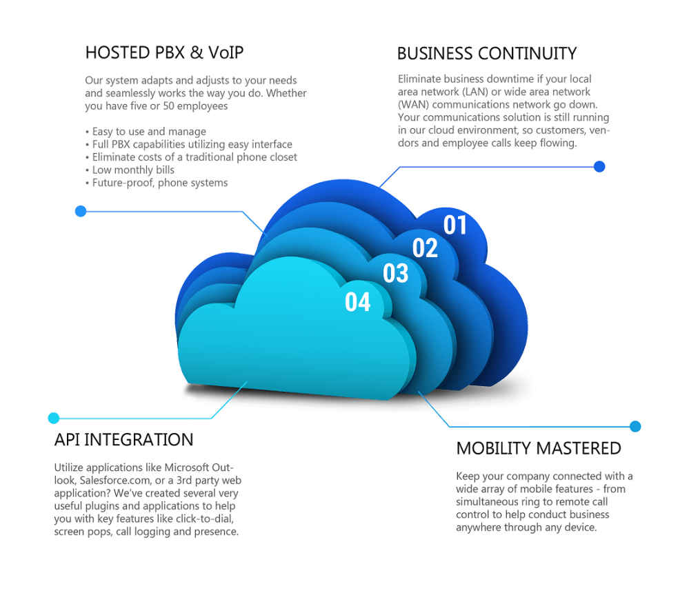 medium resolution of four major benefits of voip cloud communications