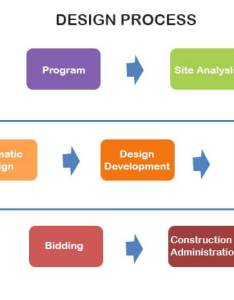 The also interior design process all informations you needs rh saperstones